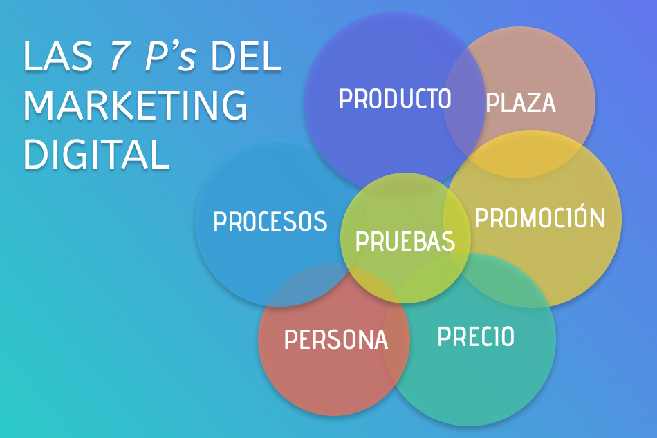 Las 7 P's del marketing digital